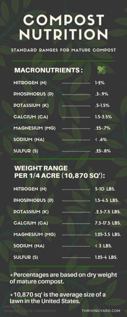 [Infographic] - Compost Nutrients Breakdown